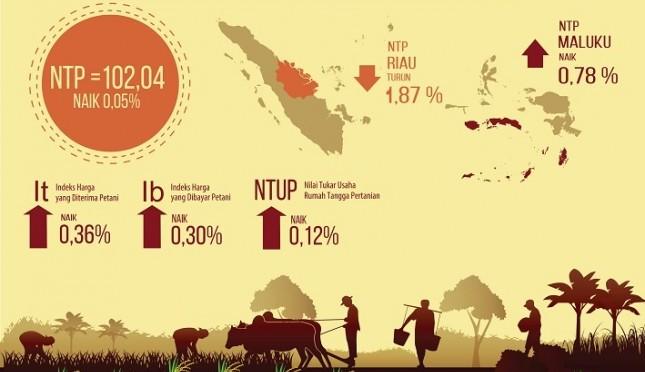 Image result for nilai tukar petani 2018